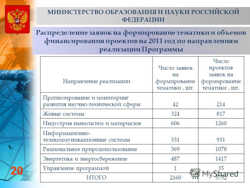 Распределение заявок на формирование тематики и объемов финансирования проектов на 2011 год по направлениям реализации Программы 20 МИНИСТЕРСТВО ОБРАЗОВАНИЯ И НАУКИ РОССИЙСКОЙ ФЕДЕРАЦИИ Направление реализации Число заявок на формирование тематики, шт