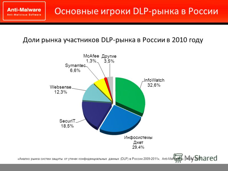 Основные игроки DLP-рынка в России Доли рынка участников DLP-рынка в России в 2010 году «Анализ рынка систем защиты от утечек конфиденциальных данных (DLP) в России 2009-2011», Anti-Malware.ru, июль 2011