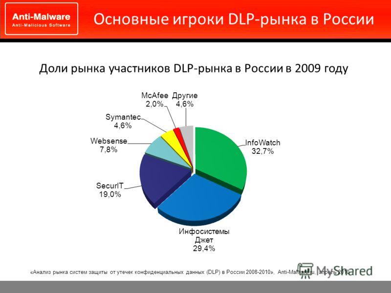 Основные игроки DLP-рынка в России Доли рынка участников DLP-рынка в России в 2009 году «Анализ рынка систем защиты от утечек конфиденциальных данных (DLP) в России 2008-2010», Anti-Malware.ru, апрель 2010