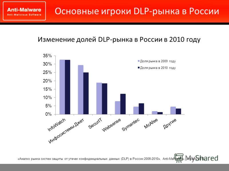 Основные игроки DLP-рынка в России Изменение долей DLP-рынка в России в 2010 году «Анализ рынка систем защиты от утечек конфиденциальных данных (DLP) в России 2008-2010», Anti-Malware.ru, апрель 2010