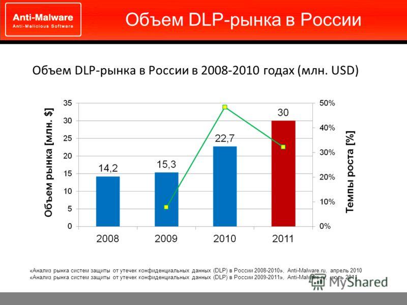 Объем DLP-рынка в России Объем DLP-рынка в России в 2008-2010 годах (млн. USD) «Анализ рынка систем защиты от утечек конфиденциальных данных (DLP) в России 2008-2010», Anti-Malware.ru, апрель 2010 «Анализ рынка систем защиты от утечек конфиденциальны