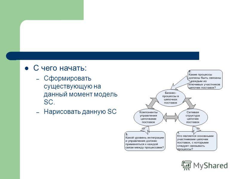 С чего начать: – Сформировать существующую на данный момент модель SC. – Нарисовать данную SC