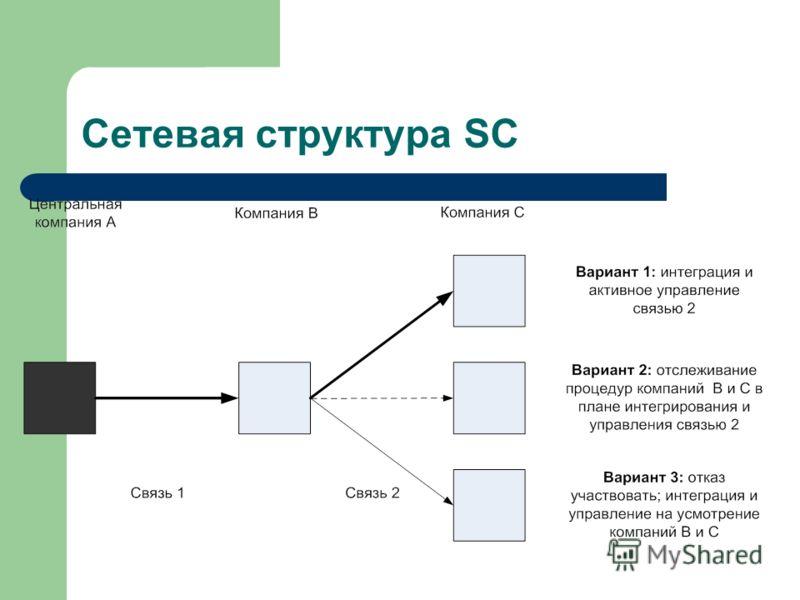 Сетевая структура SC