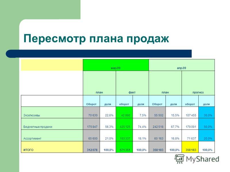 Пересмотр плана продаж мар.09апр.09 планфактпланпрогноз ОборотдоляоборотдоляОборотдоляоборотдоля Эксклюзивы70 63022,6%42 8907,5%55 50215,5%107 45530,0% Бюджетные продажи175 84756,3%425 12574,4%242 51867,7%179 09150,0% Ассортимент65 60021,0%103 33718,
