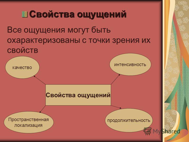 ощущения Основные внешние признаки предметов и явлений. Состояние внутренних органов