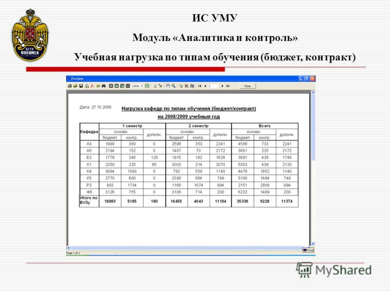 ИС УМУ Модуль «Аналитика и контроль» Учебная нагрузка по типам обучения (бюджет, контракт)