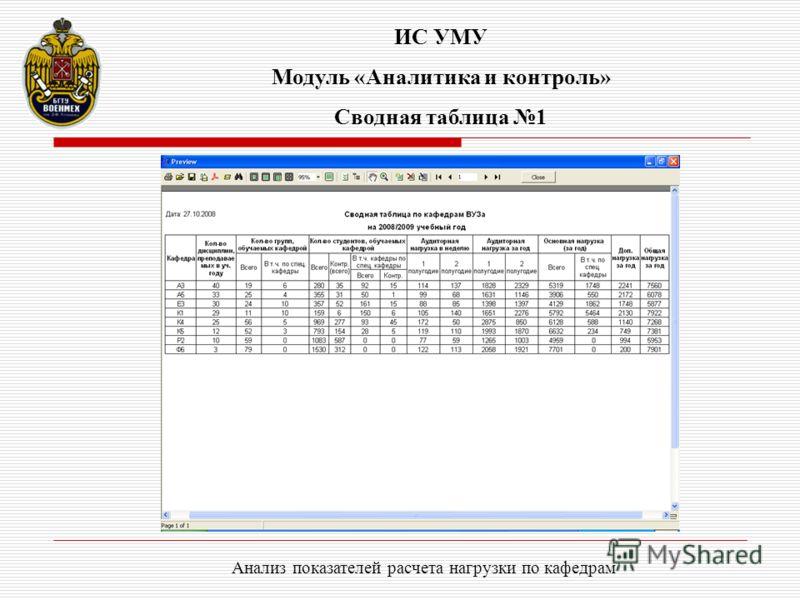 ИС УМУ Модуль «Аналитика и контроль» Сводная таблица 1 Анализ показателей расчета нагрузки по кафедрам