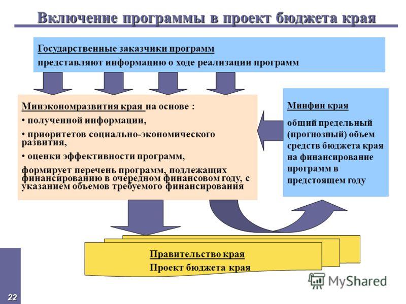 22 Включение программы в проект бюджета края Минэкономразвития края на основе : полученной информации, приоритетов социально-экономического развития, оценки эффективности программ, формирует перечень программ, подлежащих финансированию в очередном фи