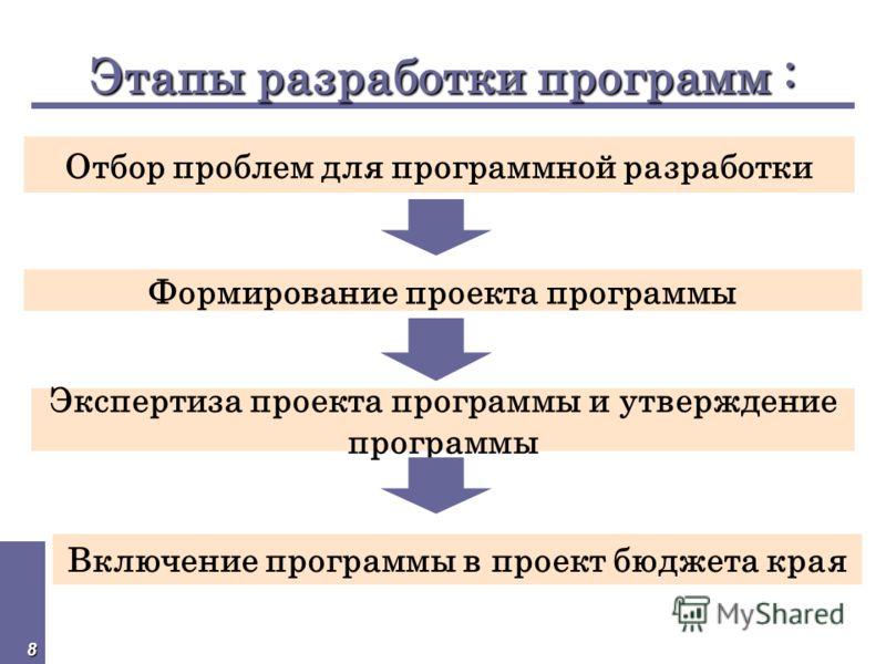 8 Этапы разработки программ : Отбор проблем для программной разработки Экспертиза проекта программы и утверждение программы Формирование проекта программы Включение программы в проект бюджета края