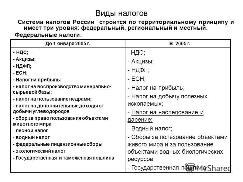 Виды налогов Система налогов России строится по территориальному принципу и имеет три уровня: федеральный, региональный и местный. Федеральные налоги:. До 1 января 2005 г. В 2005 г. - НДС; - Акцизы; - НДФЛ; - ЕСН; - Налог на прибыль; - налог на воспр
