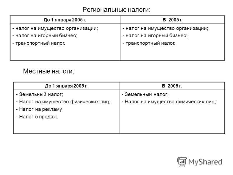 Региональные налоги: Местные налоги: До 1 января 2005 г.В 2005 г. - налог на имущество организации; - налог на игорный бизнес; - транспортный налог. - налог на имущество организации; - налог на игорный бизнес; - транспортный налог. До 1 января 2005 г