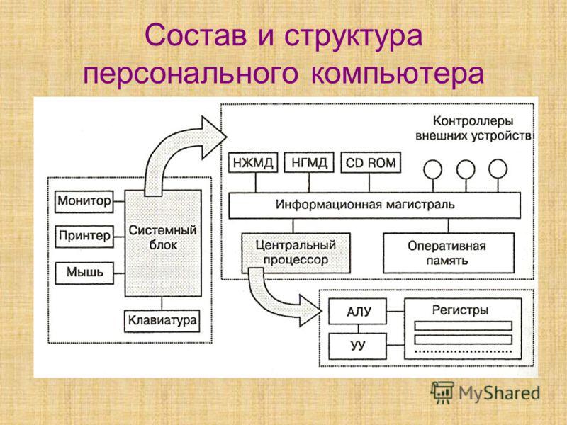 Состав и структура персонального компьютера