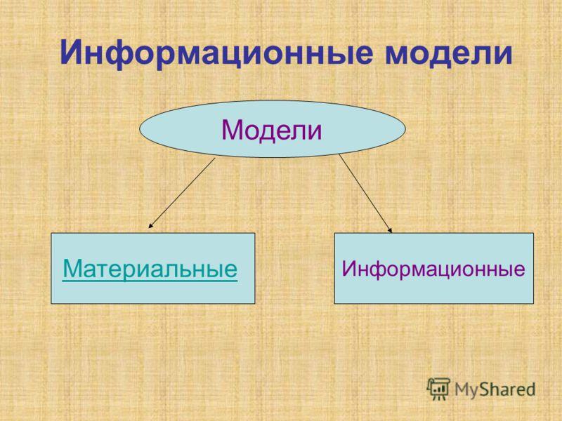 Информационные модели Модели Материальные Информационные