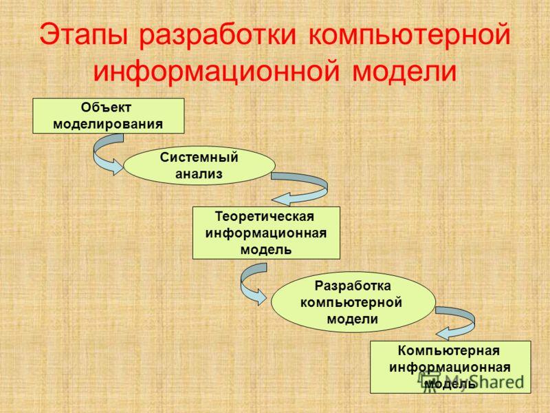 Этапы разработки компьютерной информационной модели Объект моделирования Системный анализ Теоретическая информационная модель Разработка компьютерной модели Компьютерная информационная модель