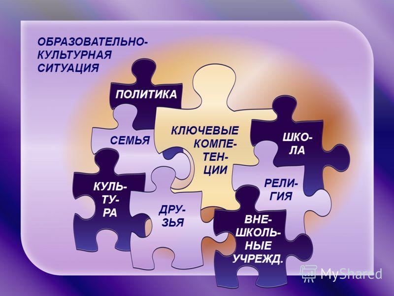 ОБРАЗОВАТЕЛЬНО- КУЛЬТУРНАЯ СИТУАЦИЯ ШКО- ЛА ВНЕ- ШКОЛЬ- НЫЕ УЧРЕЖД. КУЛЬ- ТУ- РА ПОЛИТИКА РЕЛИ- ГИЯ ДРУ- ЗЬЯ СЕМЬЯ КЛЮЧЕВЫЕ КОМПЕ- ТЕН- ЦИИ