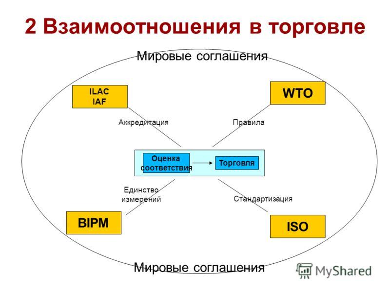 2 Взаимоотношения в торговле Оценка соответствия Торговля WTO ISO ILAC IAF BIPM Единство измерений ПравилаАккредитация Стандартизация Мировые соглашения