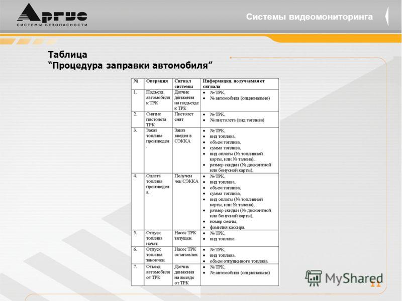 Таблица Процедура заправки автомобиля 11 Системы видеомониторинга