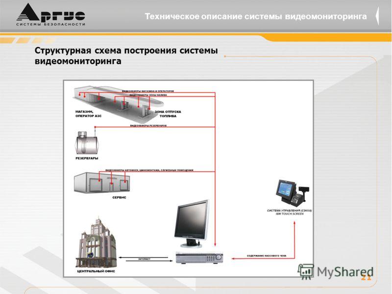 Структурная схема построения системы видеомониторинга 2121 Техническое описание системы видеомониторинга