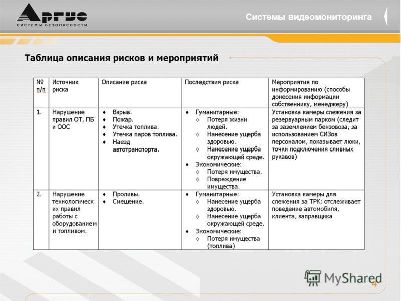 4 Таблица описания рисков и мероприятий Системы видеомониторинга