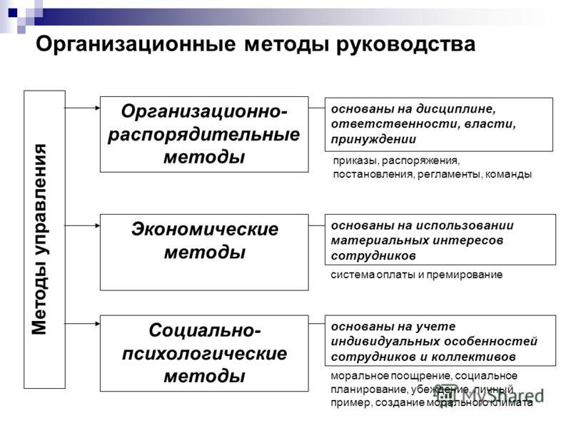 психологические методы управления командой: