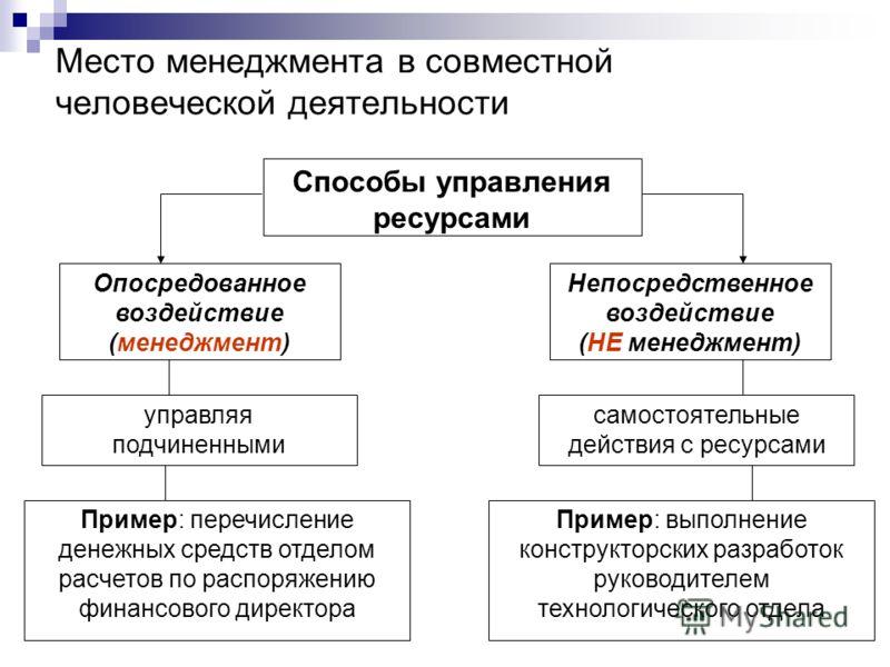 Место менеджмента в совместной человеческой деятельности Способы управления ресурсами Опосредованное воздействие (менеджмент) управляя подчиненными Непосредственное воздействие (НЕ менеджмент) Пример: перечисление денежных средств отделом расчетов по