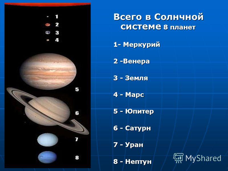 Всего в Солнчной системе 8 планет 1- Меркурий 2 -Венера 3 - Земля 4 - Марс 5 - Юпитер 6 - Сатурн 7 - Уран 8 - Нептун