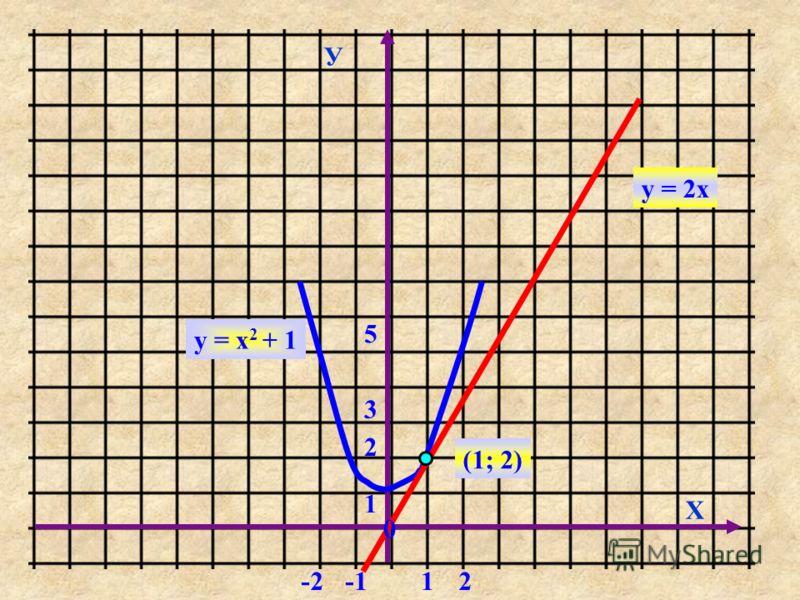 У Х 0 12-2 1 2 3 5 у = х 2 + 1 у = 2х (1; 2)