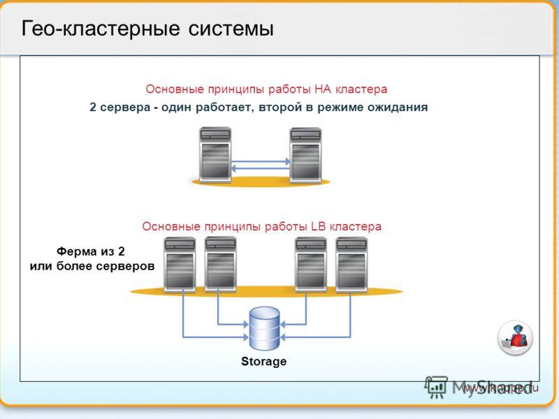 www.knopp.ru Гео-кластерные системы Основные принципы работы HA кластера 2 сервера - один работает, второй в режиме ожидания Основные принципы работы LB кластера Storage Ферма из 2 или более серверов