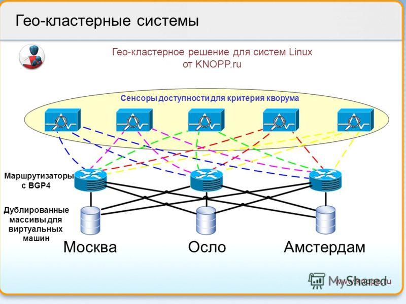 www.knopp.ru Гео-кластерные системы clustertech Гео-кластерное решение для систем Linux от KNOPP.ru Сенсоры доступности для критерия кворума ОслоАмстердамМосква Маршрутизаторы с BGP4 Дублированные массивы для виртуальных машин