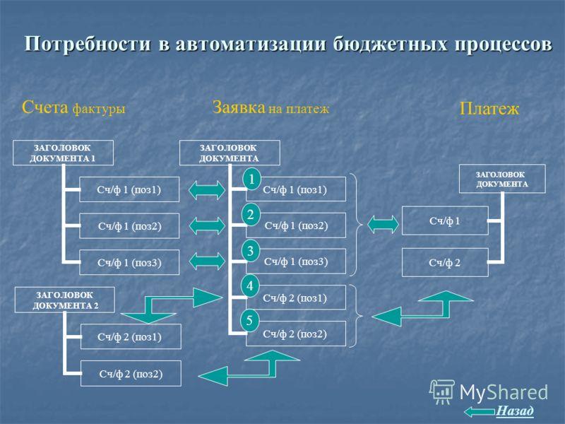 Потребности в автоматизации бюджетных процессов 2 1 4 3 5 Заявка на платеж ЗАГОЛОВОК ДОКУМЕНТА Сч/ф 1 Сч/ф 2 Платеж ЗАГОЛОВОК ДОКУМЕНТА 1 Сч/ф 1 (поз1) Сч/ф 1 (поз2) Сч/ф 1 (поз3) ЗАГОЛОВОК ДОКУМЕНТА 2 Сч/ф 2 (поз1) Сч/ф 2 (поз2) Счета фактуры Назад