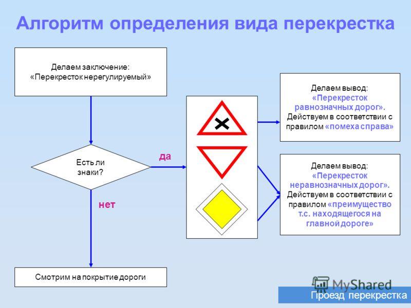 Проезд перекрестка Алгоритм определения вида перекрестка Есть ли знаки? Делаем заключение: «Перекресток нерегулируемый» да нет Делаем вывод: «Перекресток равнозначных дорог». Действуем в соответствии с правилом «помеха справа» Делаем вывод: «Перекрес