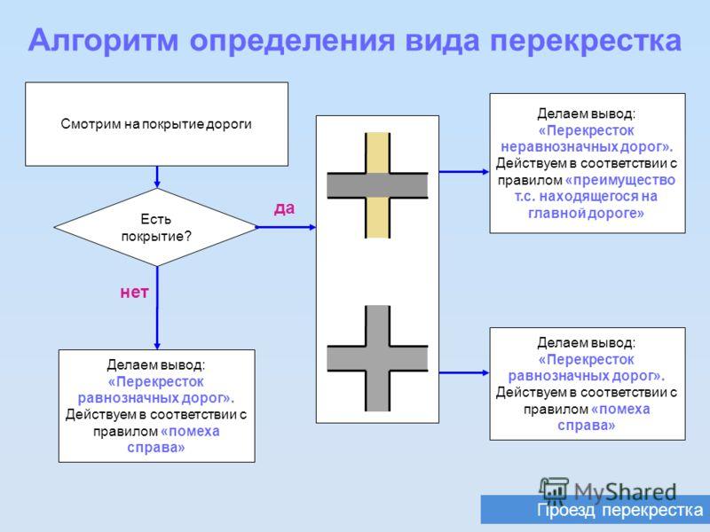 Проезд перекрестка Алгоритм определения вида перекрестка Смотрим на покрытие дороги да Есть покрытие? Делаем вывод: «Перекресток равнозначных дорог». Действуем в соответствии с правилом «помеха справа» нет Делаем вывод: «Перекресток неравнозначных до