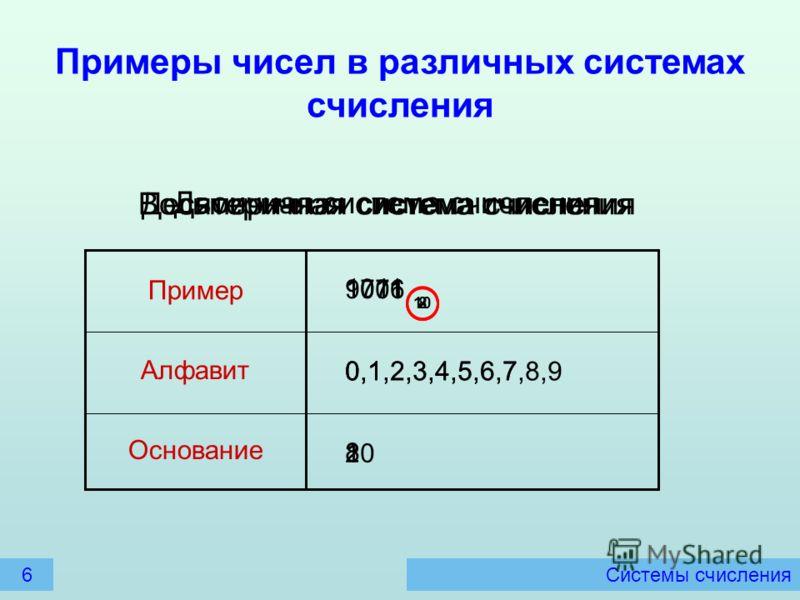 Системы счисления Примеры чисел в различных системах счисления Основание Алфавит Пример Десятеричная система счисления 9071 10 0,1,2,3,4,5,6,7,8,9 10 Двоичная система счисления 1011 2 0,1 2 Восьмеричная система счисления 1706 8 0,1,2,3,4,5,6,7 8 6
