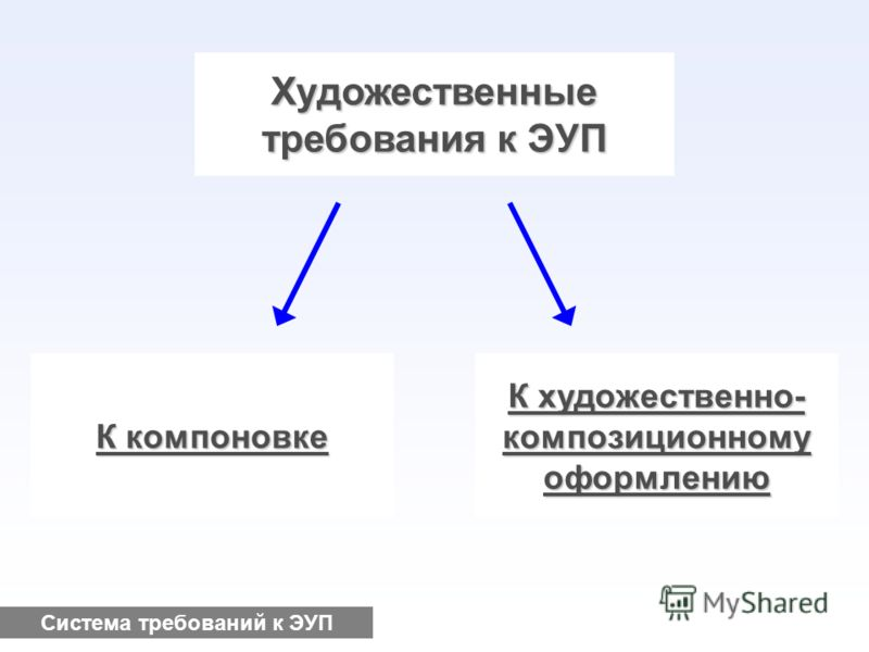 Художественные требования к ЭУП К компоновке К художественно- композиционномуоформлению Система требований к ЭУП