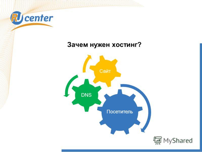 Зачем нужен хостинг? Посетитель DNS Сайт