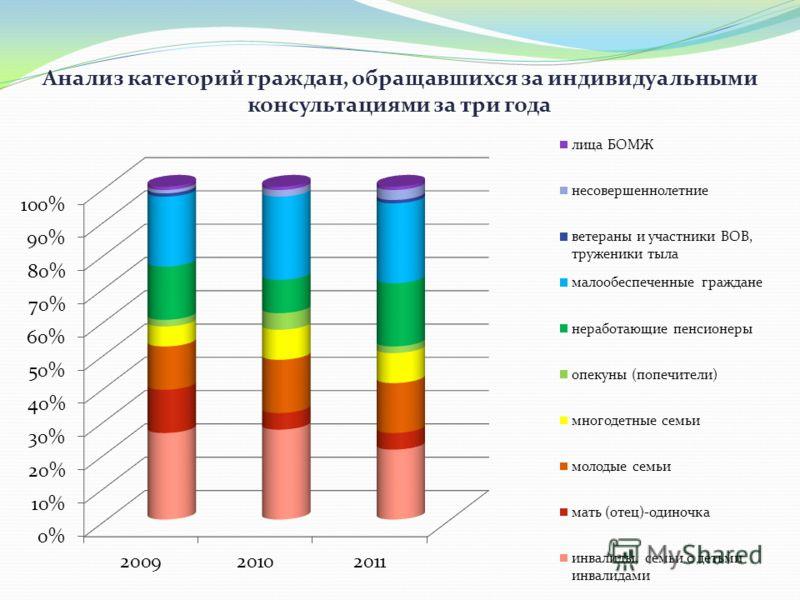 Анализ категорий граждан, обращавшихся за индивидуальными консультациями за три года