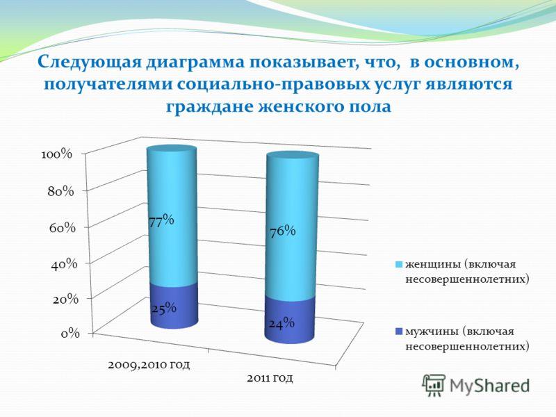 Следующая диаграмма показывает, что, в основном, получателями социально-правовых услуг являются граждане женского пола