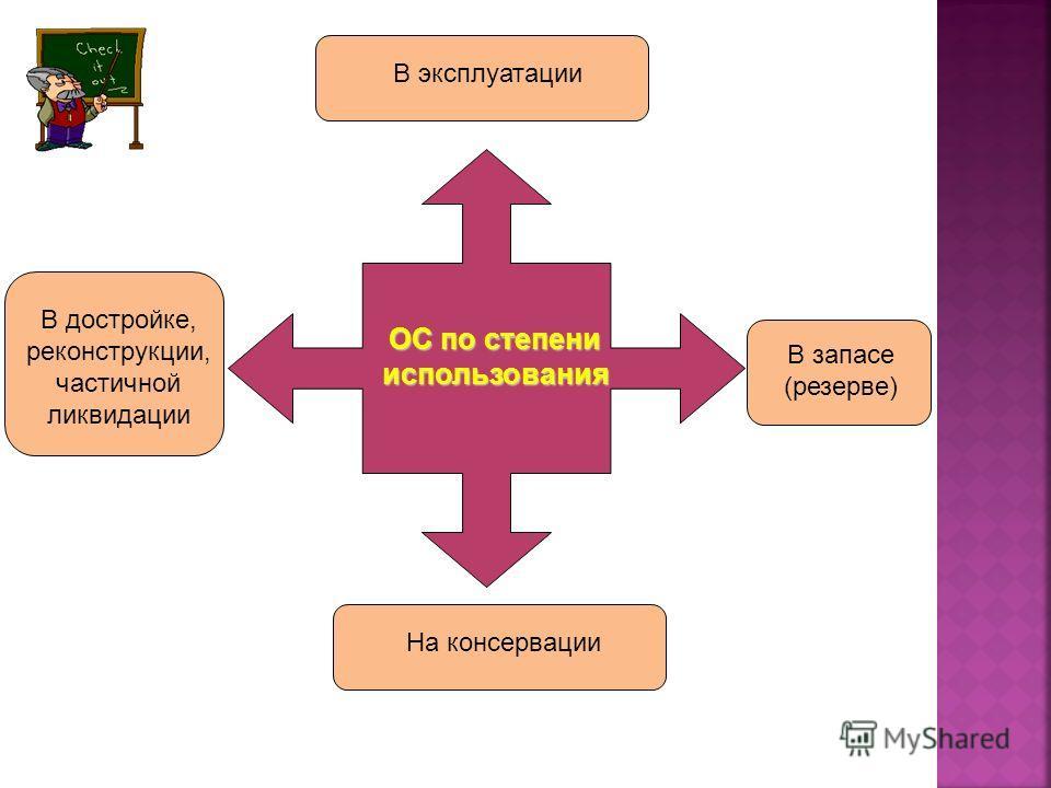 В эксплуатации На консервации В достройке, реконструкции, частичной ликвидации В запасе (резерве) ОС по степени использования