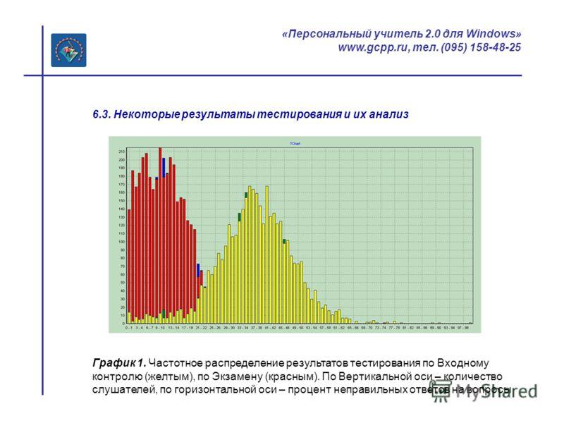 «Персональный учитель 2.0 для Windows» www.gcpp.ru, тел. (095) 158-48-25 6.3. Некоторые результаты тестирования и их анализ График 1. Частотное распределение результатов тестирования по Входному контролю (желтым), по Экзамену (красным). По Вертикальн