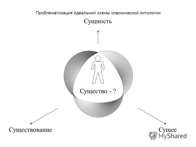 Проблематизация идеальной схемы классической онтологии Сущность СуществованиеСущее Существо - ?