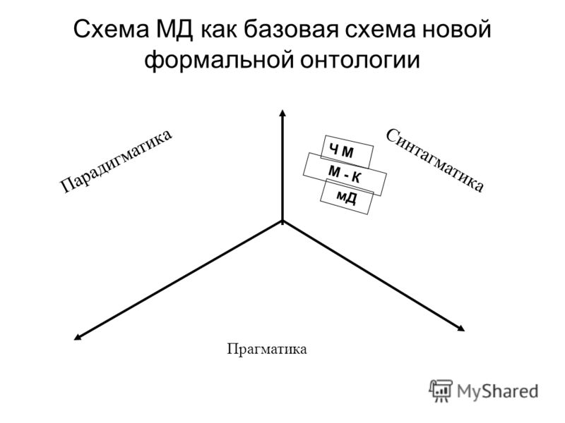 Схема МД как базовая схема новой формальной онтологии Прагматика Парадигматика Синтагматика Ч М М - К мД