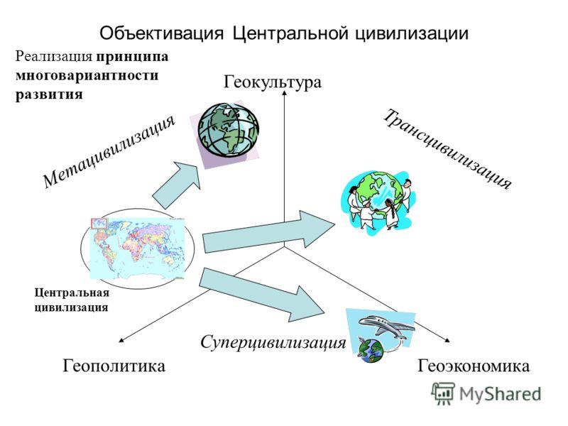 Объективация Центральной цивилизации Геокультура ГеоэкономикаГеополитика Метацивилизация Трансцивилизация Суперцивилизация Центральная цивилизация Реализация принципа многовариантности развития