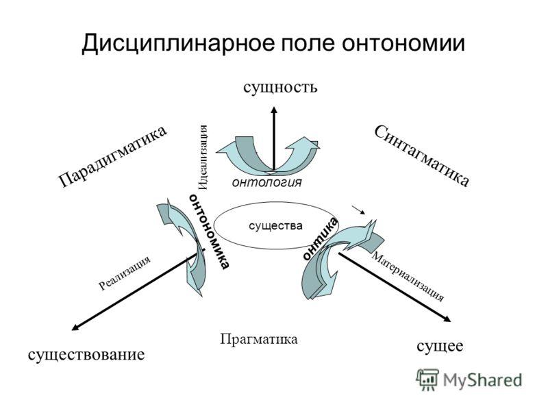 Дисциплинарное поле онтономии существа Прагматика Парадигматика Синтагматика Идеализация Материализация Реализация существование сущность сущее онтология онтика онтономика