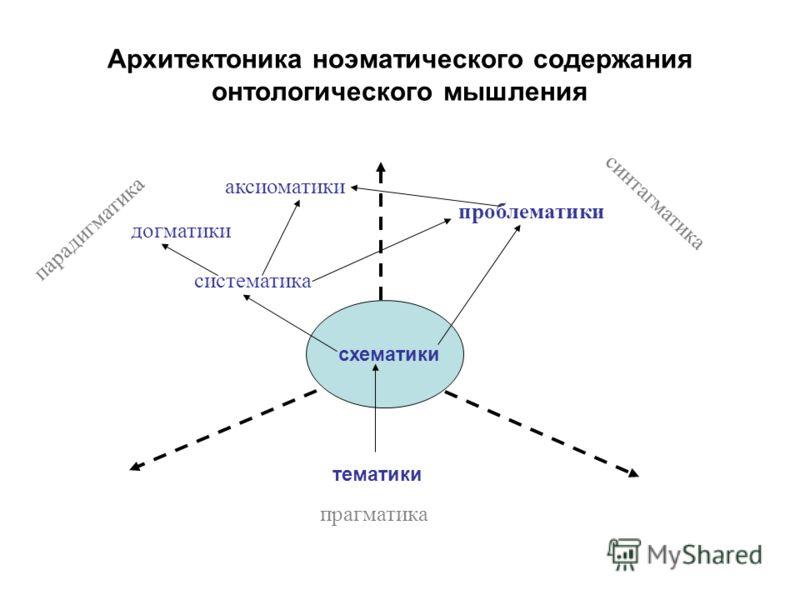 Архитектоника ноэматического содержания онтологического мышления тематики прагматика парадигматика синтагматика схематики догматики аксиоматики проблематики систематика