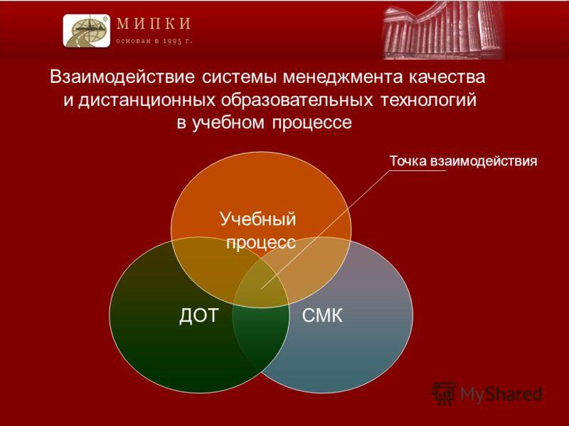 Взаимодействие системы менеджмента качества и дистанционных образовательных технологий в учебном процессе СМКДОТ Учебный процесс Точка взаимодействия
