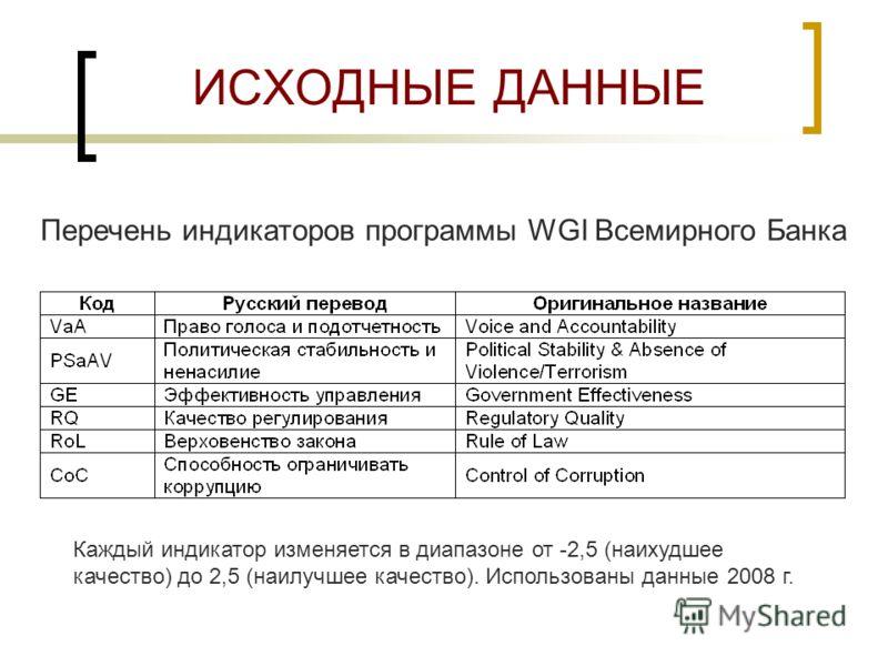 ИСХОДНЫЕ ДАННЫЕ Перечень индикаторов программы WGI Всемирного Банка Каждый индикатор изменяется в диапазоне от -2,5 (наихудшее качество) до 2,5 (наилучшее качество). Использованы данные 2008 г.