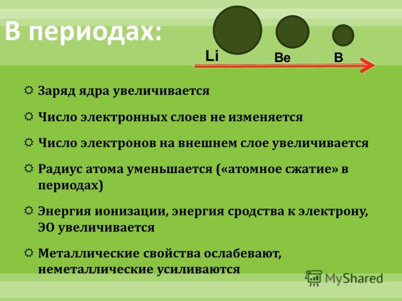 Заряд ядра увеличивается Число электронных слоев не изменяется Число электронов на внешнем слое увеличивается Радиус атома уменьшается (« атомное сжатие » в периодах ) Энергия ионизации, энергия сродства к электрону, ЭО увеличивается Металлические св