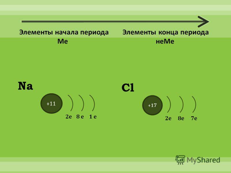 +11 2е8 е1 е Na +17 Cl 2е 8е 7е