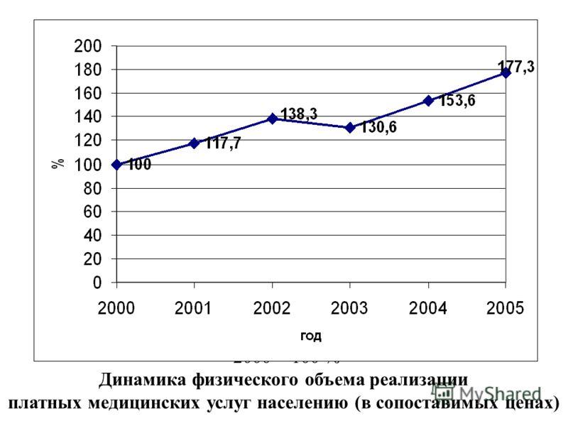 2000 = 100 % Динамика физического объема реализации платных медицинских услуг населению (в сопоставимых ценах)