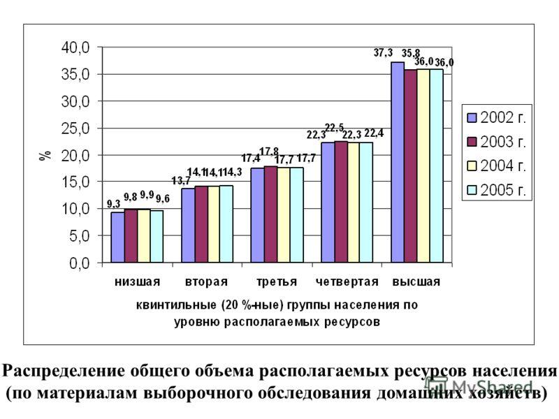 Распределение общего объема располагаемых ресурсов населения (по материалам выборочного обследования домашних хозяйств)